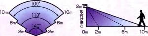 センサー探知範囲 取付け高さ2m