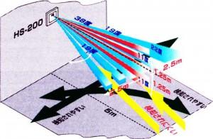 壁スイッチ擬装センサー防犯カメラHS-200のPIRセンサー検知範囲