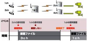 複数チャンネル接続時のセンサー録画可能