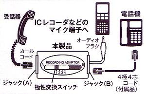 通話録音アダプターTRA-H44WHの接続方法