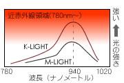 K-Lightは従来機M-Lightの約2倍の照射能力を有する